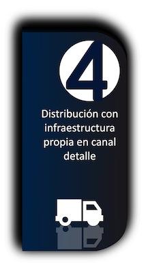 Distribución con infraestructura propia en canal detalle